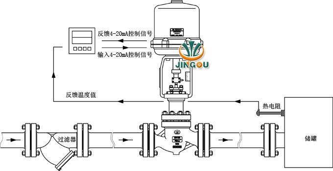 GEROYAL公司生产的电动温度调节阀接受调节仪表来的直流电流信号,改变被调介质流量,使被控工艺参数保持在给定值。广泛应用于电力、冶金、化工、石油、轻纺、制药、造纸等工业部门的生产自动化控制。    电动温度调节阀公称通径由20至200mm,公称压力有1.0、1.6、4.0、6.4MPa,使用温度范围由-40~450,接受信号为0~10mA.